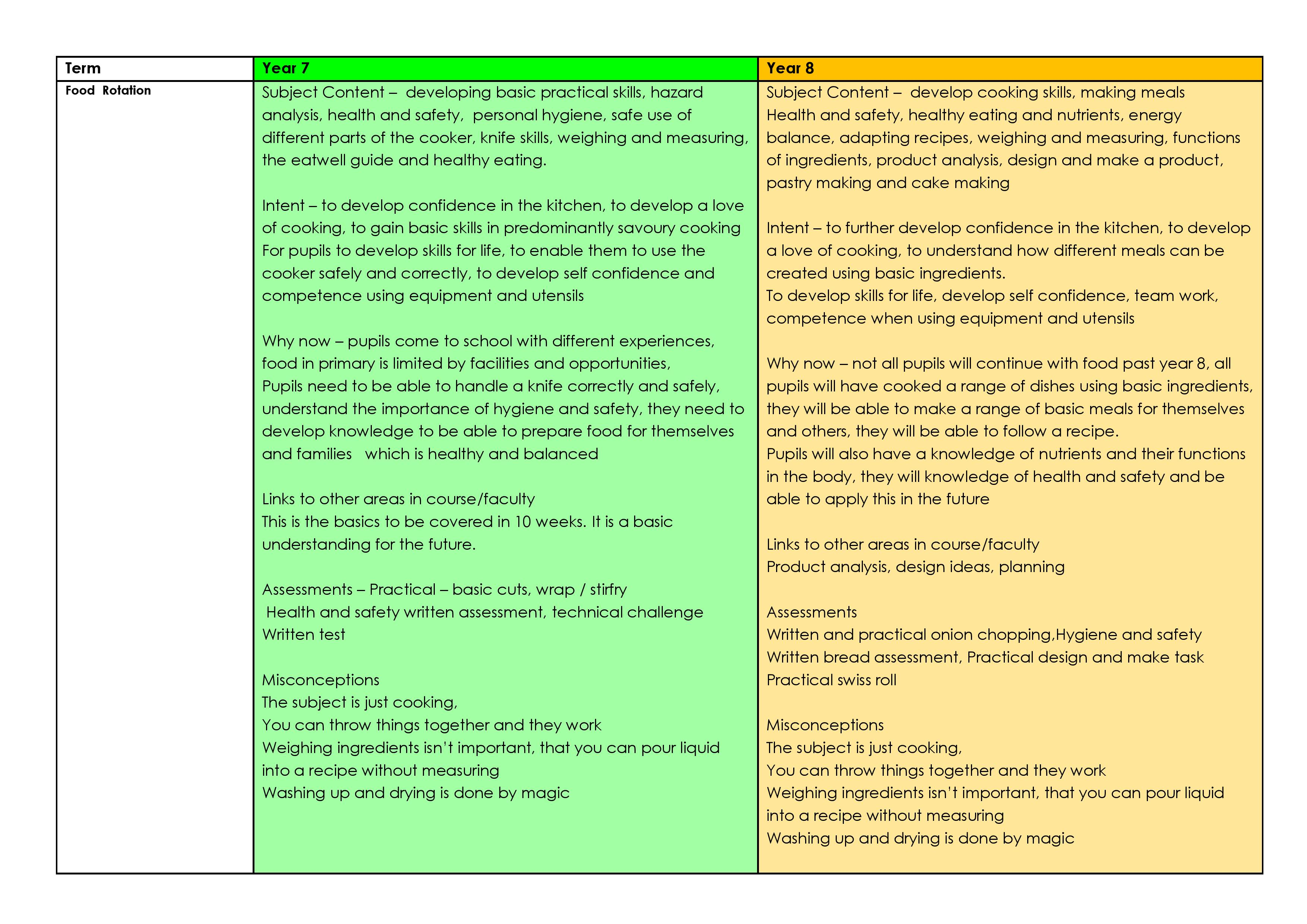 curriculum map KS3 Catering V2-page-001.jpg