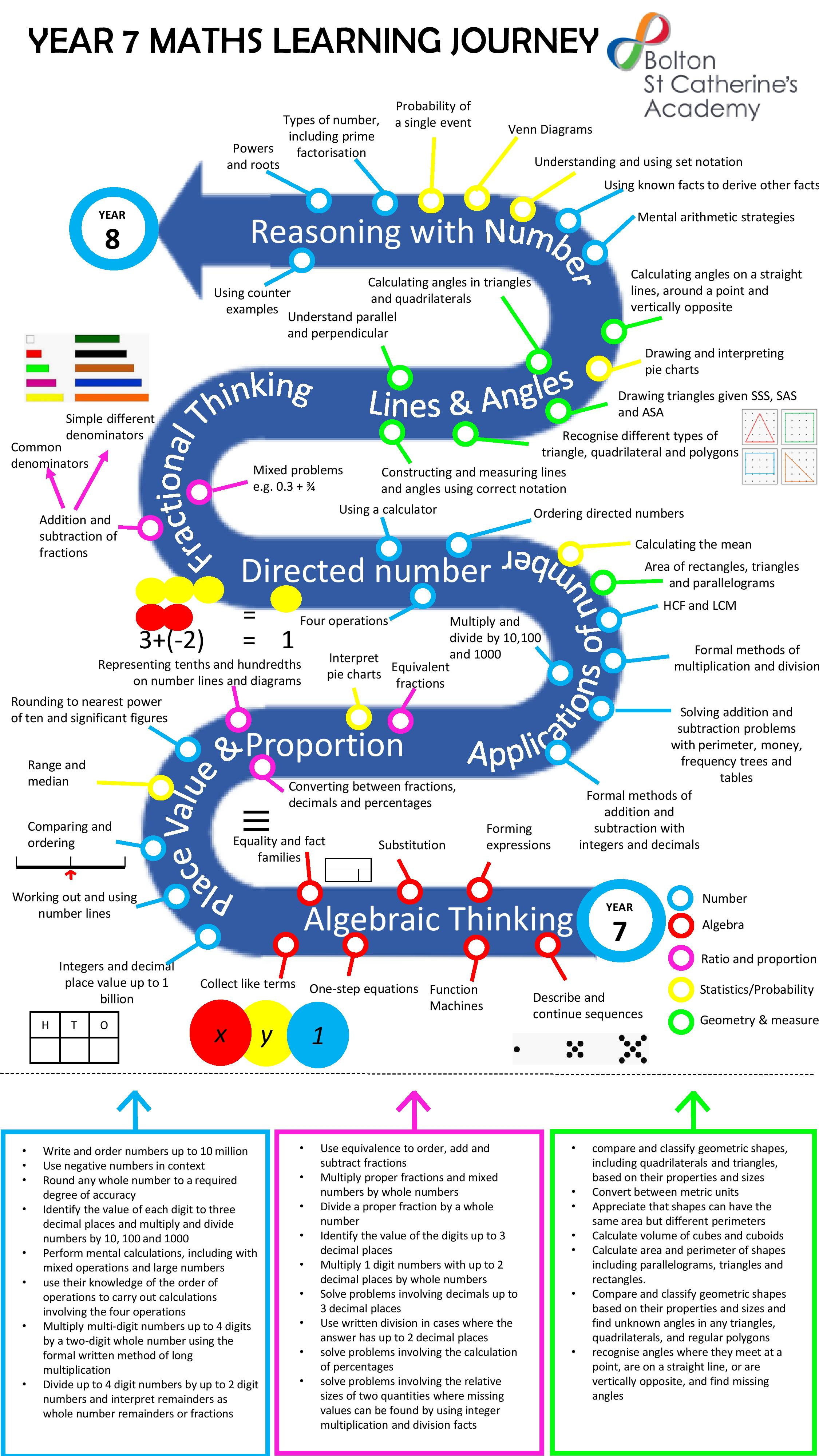 Year 7 BSCA Maths New White Rose Pathway-page-001.jpg