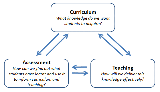 Curriculum Cycle.png