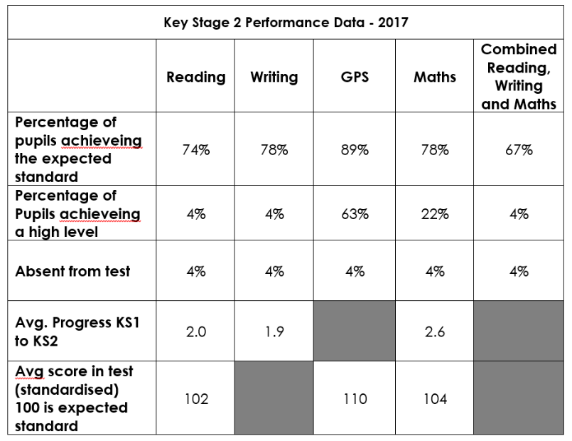 KS2 Performance Data - 2017.png